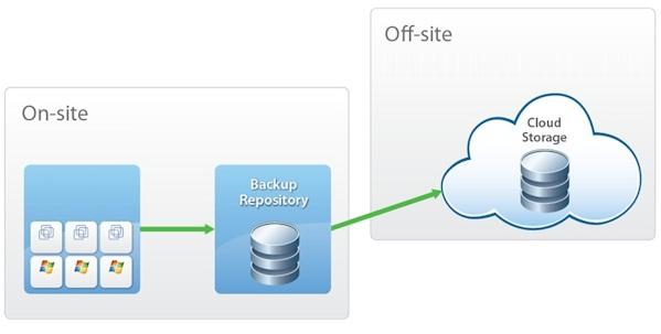 Cloud Storage Conceptual View