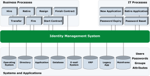 Identity and Access Management system diagram